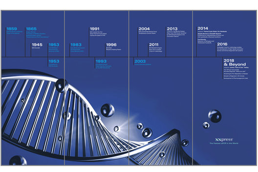 Exhibition panel designs showing the history of DNA and the role of xxpress within this.