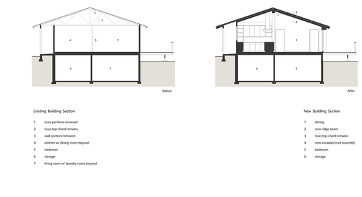 We were tasked with creating a larger kitchen, relocating the dining room and laundry room, and creating an entrance, without direct living room contact, to the house's east side from an unattached garage. 
