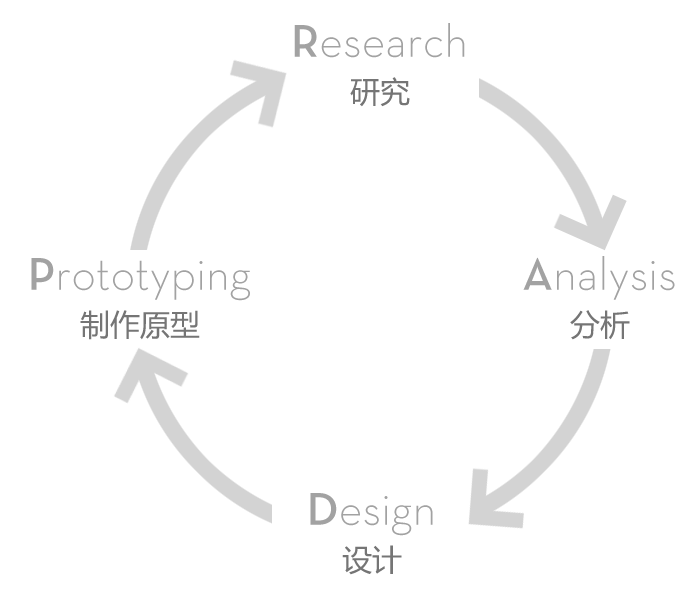 andlab_sg_methodology_diagr